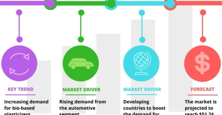 Technavio published Top 7 vendors in the Plastic Additives Market From 2017 to 2021
