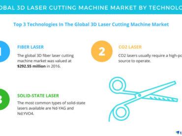 Le marché des machines de découpe laser 3D nécessite un laser à fibre pour booster les ventes
