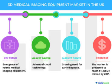 Trends of the 3D Medical Imaging Equipment Market in the US