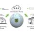 La plateforme d'impression 3D industrielle de 3YOURMIND plus sécurisée avec l'aide d'Identify3D